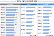 전국 시도지사 지지율, 김영록 7개월 연속 1위…톱3 누구?