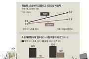 '심야배송' 치열한 경쟁에… 한밤 화물차 사고 1년새 12배 껑충