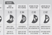 """문재인케어-고교무상교육 긍정적… """"주52시간제 보완 시급"""""""