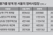 """면제라던 환경영향평가, 돌연 """"받아라""""… 정비사업 5곳 날벼락"""