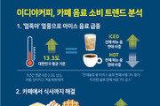 '얼죽아' 판매 비중 ↑…지난 5년간 '카페 소비 트렌드' 분석해보니