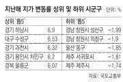 '3기 신도시' 하남, 땅값상승 전국1위