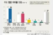 정당 지지도, 민주당 36%·통합당 23%…무당층 27% [한국갤럽]