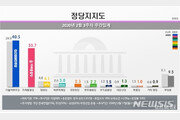 첫 지지도 조사 미래통합당 33.7%…민주당 40%선 회복