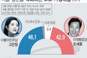 광진을 오세훈 42.0% vs 고민정 46.1%…첫 여론조사 '박빙'