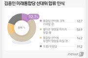 '김종인 통합당 와도 별 영향 없어' 54%…'오히려 악영향' 14%