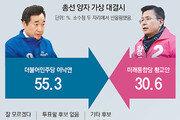 이낙연 55.3% vs 황교안 30.6%… 이낙연-교통, 황교안-교육 공약에 초점