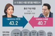 고민정 43.2% vs 오세훈 40.7%… 高-개발, 吳-보육이 1호 공약
