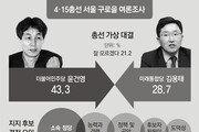 """윤건영 43.3%-김용태 28.7%… 尹 """"삶의질 개선"""" 金 """"구로 재설계"""""""