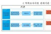 코로나19 확진자 동선 파악, 24시간→10분으로 준다