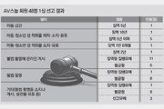 [단독]n번방 전신 'AV스눕' 회원 122만명중 형사처벌은 48명뿐