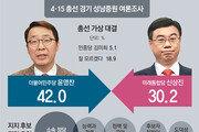 """윤영찬 42.0%-신상진 30.2%… 尹 """"도심 재개발"""" 申 """"일자리 창출"""""""