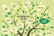 """""""청정개발체제 사업 참여는 꿩먹고 알먹는 격"""""""