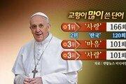 교황, 방한중 많이 쓴 단어 3위 마음-사람 2위 한국…1위는?