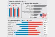 [美 중간선거]선거운동에 3조9500억원 쏟아부어… 사상최대 '돈선거'