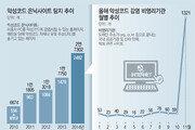 '좀비PC' 230만대… 본격 사이버테러 징후