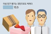 """""""동료들까지 꼭 챙겨야하나… 초콜릿-사탕이 씁쓸하네요"""""""
