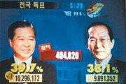 """DJ """"昌에 5~6%P 앞선다잖아""""… 갤럽보다 처조카 더 신뢰"""