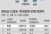 '신경숙-한국문학' 연관어, 대부분 '표절' '타락' 등 부정적