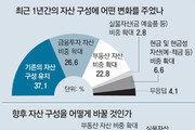 """자산가 절반 """"금융-부동산-金투자 더 늘릴 것"""""""