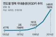 GDP 3만1000배 '기적의 성장'