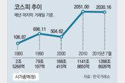 시가총액 145억원 → 1268조원