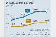17세男 평균키 163.7cm→ 173.2cm