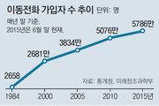 휴대전화 가입 2658명→5786만명