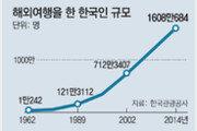 해외관광 年 1만242명 → 1608만명
