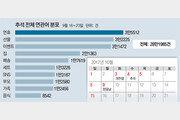 """[유승찬의 SNS 민심]""""2017년 초대박 추석연휴… 그때까지 파이팅"""""""