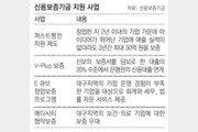'퍼스트펭귄 기업' 2년간 159곳에 날개