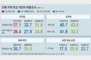 """국민의당 """"10곳 싹쓸이"""" vs 더민주 """"최소 7석"""""""