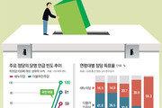[윤희웅의 SNS민심]침묵하던 유권자들의 녹색 반란
