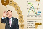 [윤희웅의 SNS 민심]기형적 대선 구도 보여 준 '컨벤션' 효과