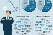 [윤희웅의 SNS민심]하객 없는 전당대회에 '얼음골' 민심