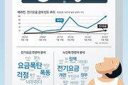 [윤희웅의 SNS 민심]전기요금 폭탄, 잠 못 이룬 여름