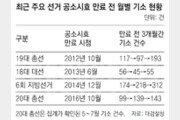 6개월만 버티면 자동 면죄부… 기소율 70%→58% 뚝 떨어져
