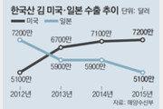 한국산 김, 美에선 '웰빙스낵'… 초중교에도 간식으로 납품