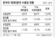FTA 효과… 중국의 對한국 투자 8.5% 늘어