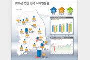 [한눈에 보는 그래픽 뉴스]지난해 땅값 대박난 지역은?