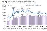 """[한눈에 보는 그래픽 뉴스]""""이사 안 간다""""…인구 이동 43년 만에 최저"""