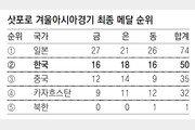 최종일 아이스하키 은메달… 한국, 종합2위 복귀