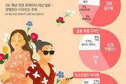 올 봄 여심 잡을 패션은 '플라워' '언밸런스'
