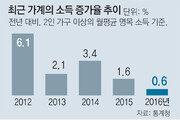 [단독]서민 덮친 불황 쓰나미… 하위30% 소득 첫 감소