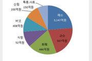 [500자 경제] '농업의 반도체' 종자산업, 한국은 아직 걸음마 단계