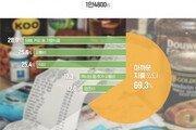 [김아연의 통계뉴스]2030 직장인 하루 평균 용돈 얼마?