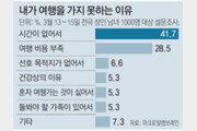 """""""국내여행 비용 세액공제 검토해볼만"""""""