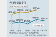 북한 리스크 불거지자… 고개 드는 금값