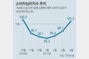 景氣 봄바람… 소비심리 42개월새 최대폭 상승