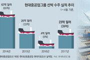현대重그룹 올들어 39척 수주… 세계시장 일감 22% 따내